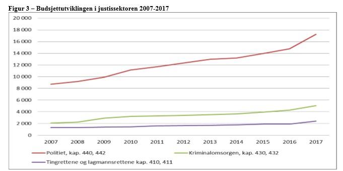 Graf, budsjettutviklingen i justissektoren