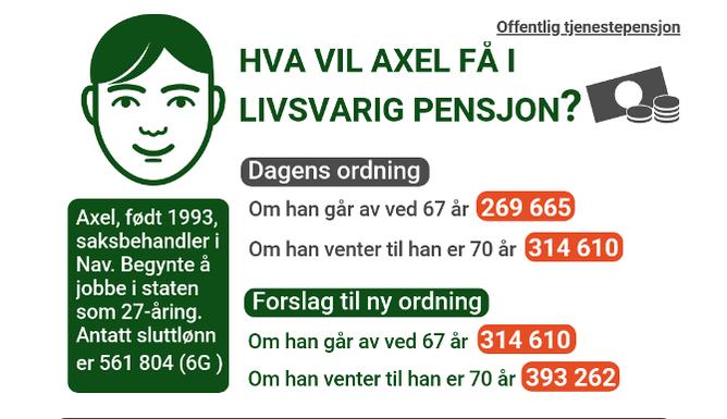 Et eksempel på forskjellene mellom eksisterende og ny pensjonsordning.